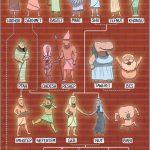 Calatorie in Egiptul antic